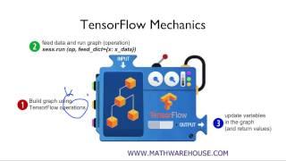 ML lab 01 - TensorFlow의 설치및 기본적인 operations (new)
