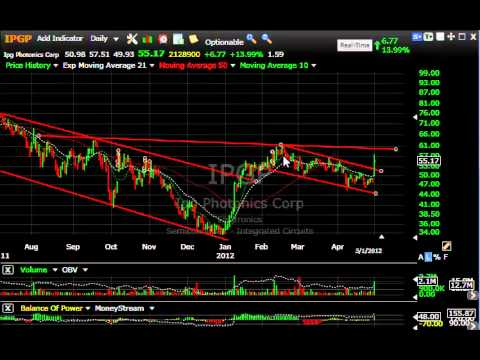 CAR, FIRE, MDSO, SHLD -- Stock Charts - Harry Boxer, TheTechTrader.com