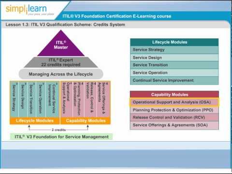 itil v3 foundations certification training pdf