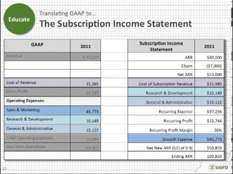 The Subscription Economy Operating Plan