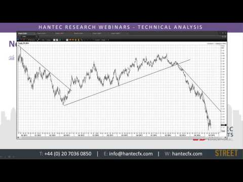 Trading with Trendlines with Richard Perry