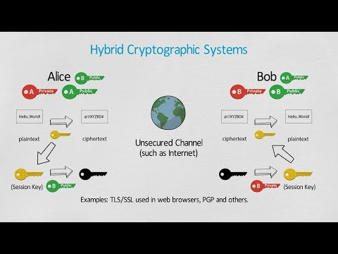What is Cryptography? - Encryption and Decryption