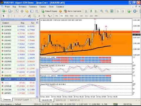 Внутридневной анализ рынка золота, серебра, а также курса USDRUB от 18.11.2014