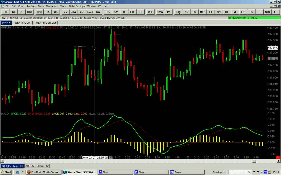 How To Use Macd On The Five Minutes Chart Like A Pro Part 4