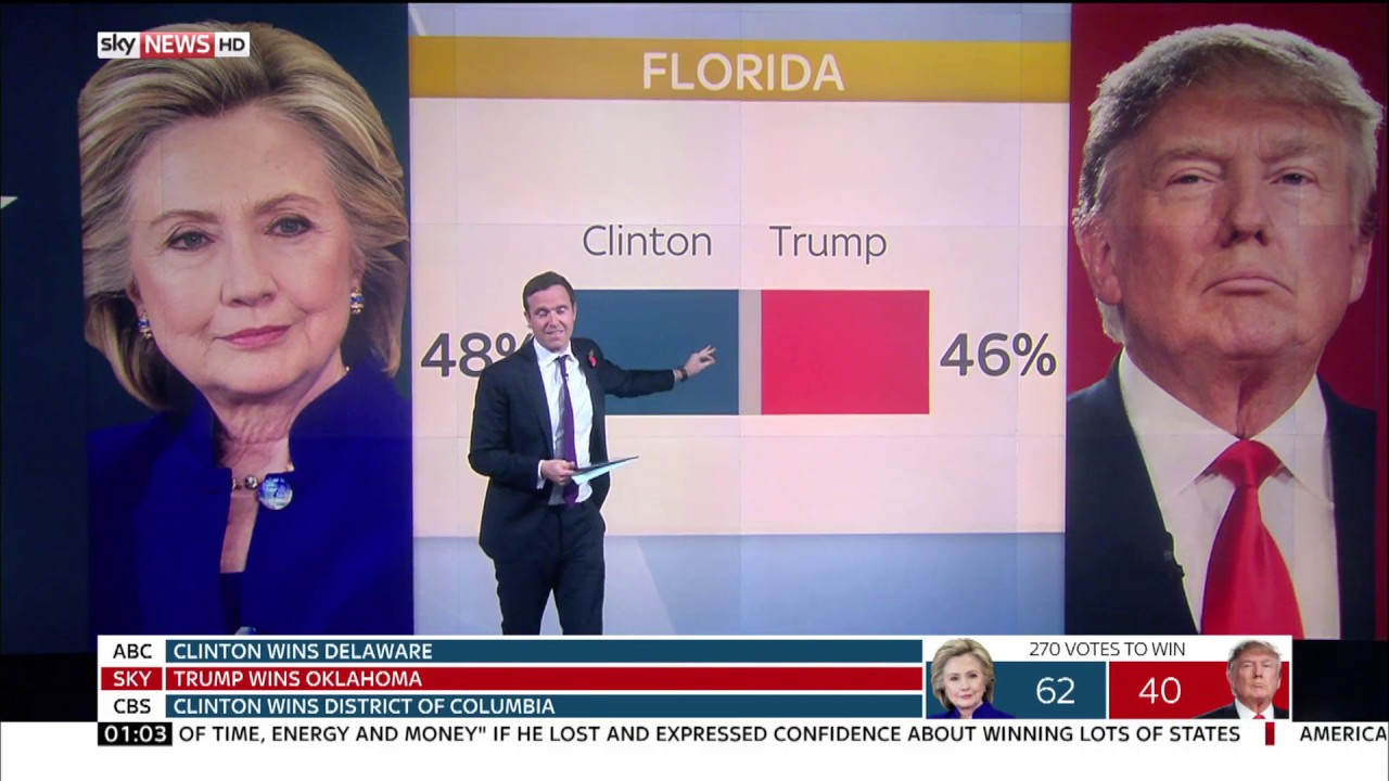 Sky News HD US Election Exit Poll Florida Pennsylvania November - Us election 2016 map exit polls