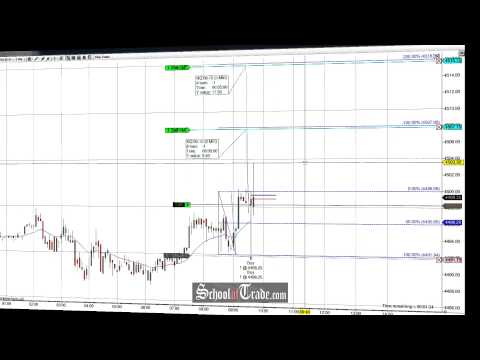 Price Action Trading The NASDAQ Futures Trap; SchoolOfTrade.com