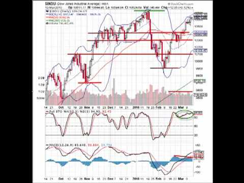 MarketTamer.com: Are clouds looming on the DOW horizon?