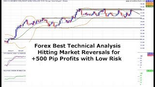 Forex Technical Analysis Catching Big Market Reversals EUR/JPY EUR/CHF Analysis 03/12