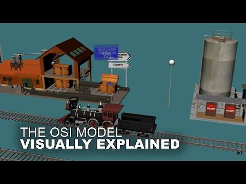 The OSI Model Animation