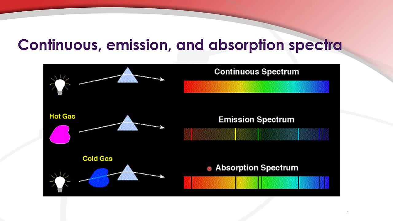 2 3 2 Distinguish Between A Continuous Spectrum And A Line