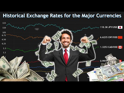 Historical Exchange Rates For The Major Currencies 2000 - 2020 | USD Exchange Rate