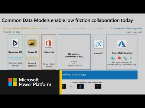 Common Data Model: All you need to know - BRK2096 - YouTube