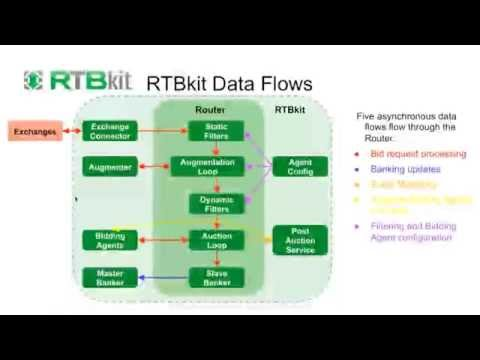 Developing Real Time Bidding Solutions with RTBkit - Webinar