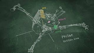 The working of… Philae, the comet lander / Wie funktioniert... der Kometenlander Philae?