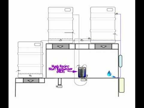 Brew System Complete Liquid Test Doovi