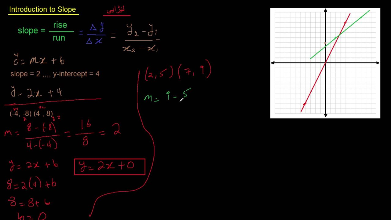 Constructing linear equation in slope intercept form in kurdish constructing linear equation in slope intercept form in kurdish falaconquin