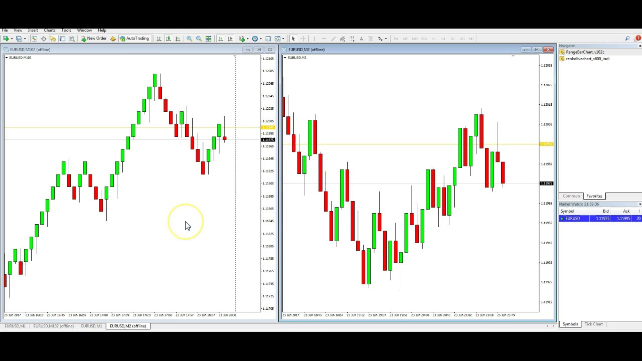 Renko Bars And Range Bars For Mt4 How Do They Work And Where To