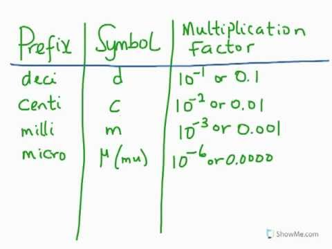 SI Metric System: Introduction