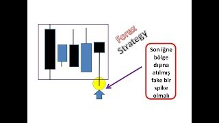 FAKE PİN BAR STRATEJİSİ ( Forex Teknik Analiz )