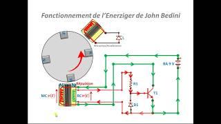 """Moteur """"sur-unitaire"""" de John Bedini - Schéma """"énergie libre"""" de John Bedini"""