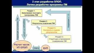 Методология и методика внедрения ФГОС третьего поколения