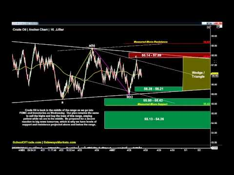 4 Ways to Profit from the FOMC Report | SchoolOfTrade Day Trading Newsletter 04/28/15