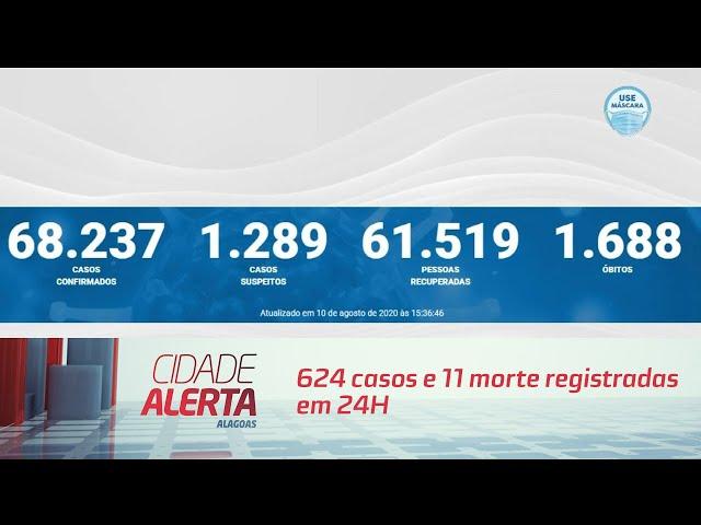 Coronavírus em AL: 624 casos e 11 morte registradas em 24H