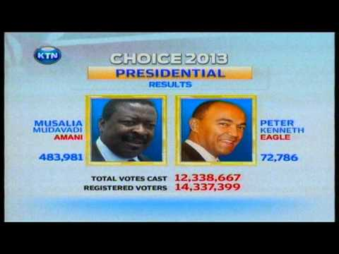 The Final Election Result as per IEBC tallying system