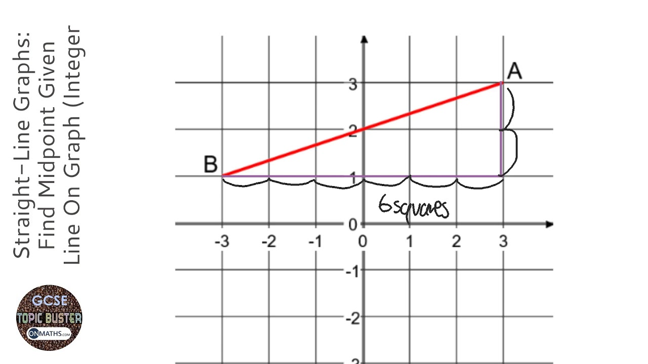 Straight-Line Graphs: Find Midpoint Given Line On Graph (Integer  Coordinates) (Grade 3) - GCSE Maths