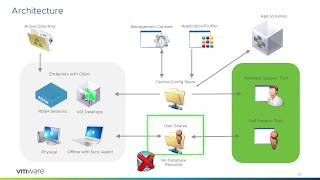 User Environment Manager Brief Technical Product Overview