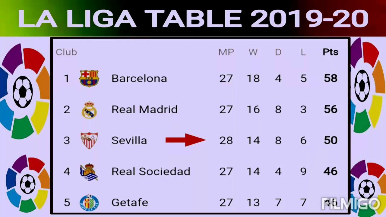 Laliga Table La Liga Standings La Liga Match Results La Liga Points Table YouTube