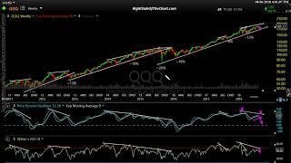 Stock Market Analysis for 8-6-18