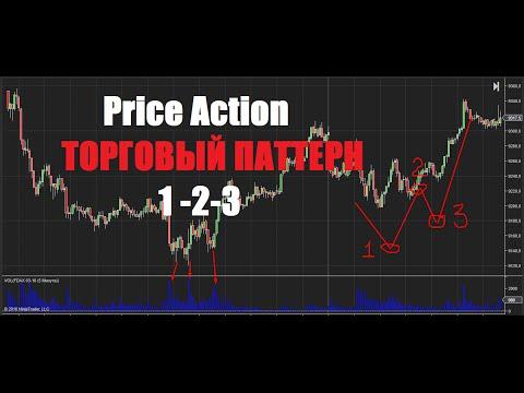 Price Action  Торговый паттерн 1 2 3