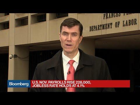 U.S. Adds 228,000 Jobs in Nov., Jobless Rate 4.1%