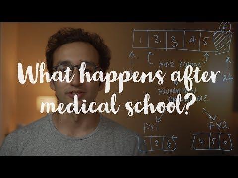 What Happens After Medical School - UK Medical Training Explained