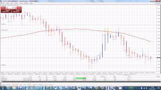 Trading forex using HeikenAshi and MA strategy on EURUSD 5 min