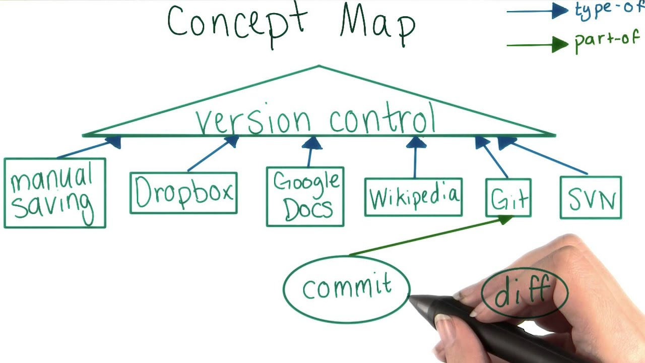 Concept Map Diff Solution How To Use Git And Github Youtube
