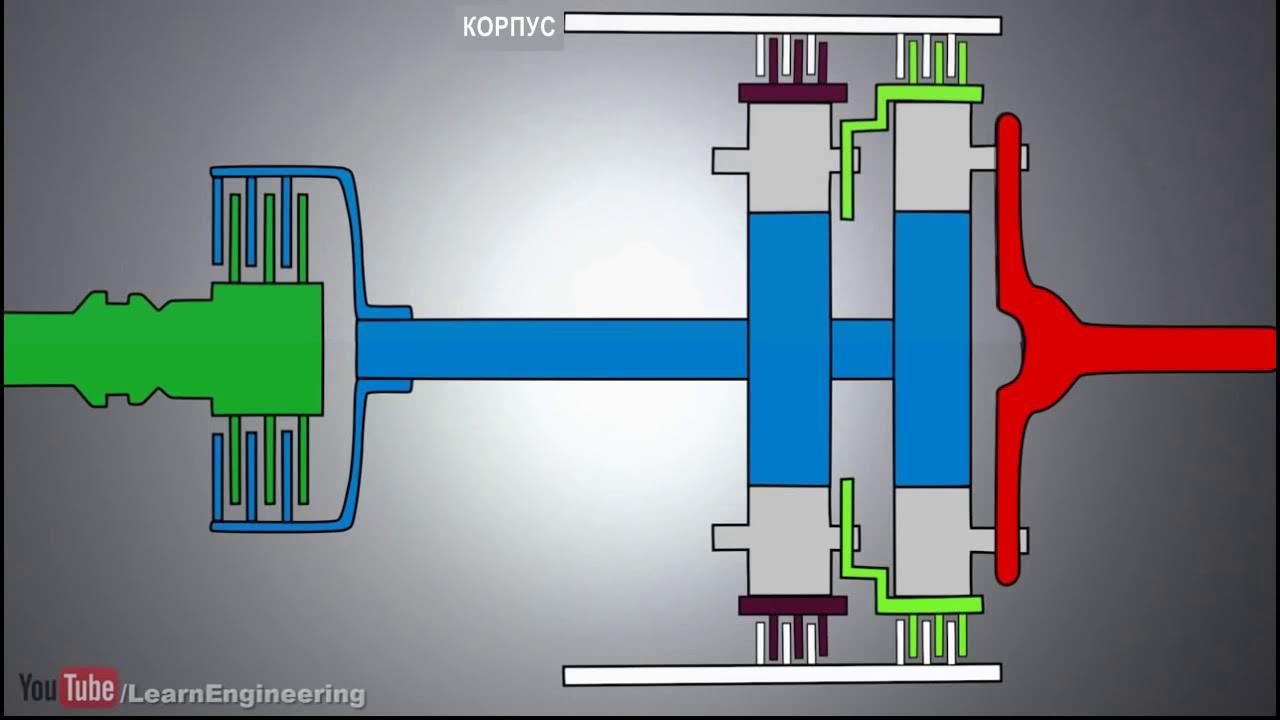 Как это устроено АКПП анимация устройство и принцип работы
