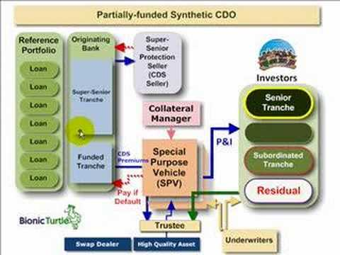 Synthetic CDO that fails in subprime securitization