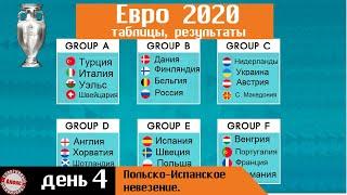 Чемпионата Европы по футболу 2020 День 4 Таблицы Результаты Расписание