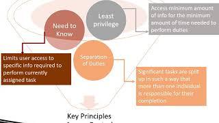 HMI Ch08 Security Management Models VIDEO