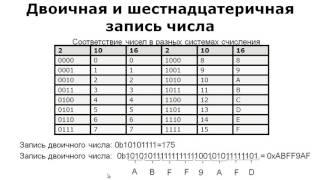 Лекция 3: Представление чисел в ПК