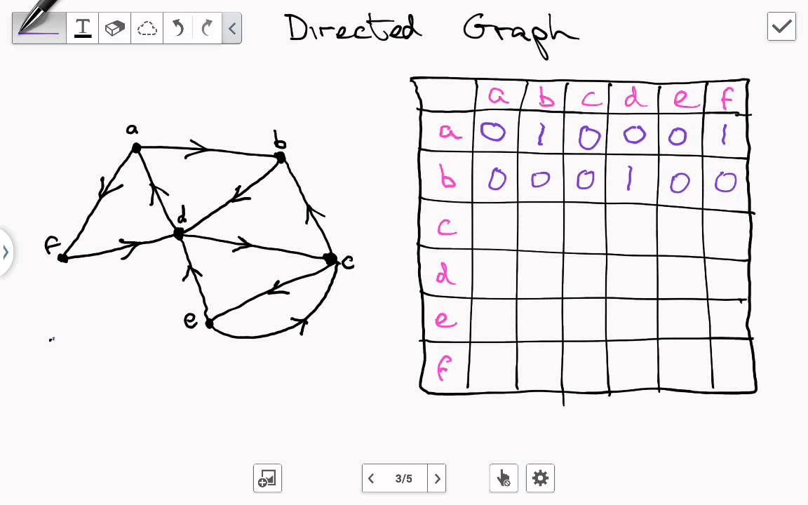 Directed graph youtube directed graph ccuart Gallery