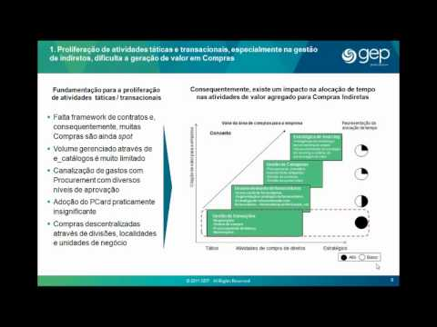 Procurement Challenges & Opportunities in Emerging Markets (Portuguese)