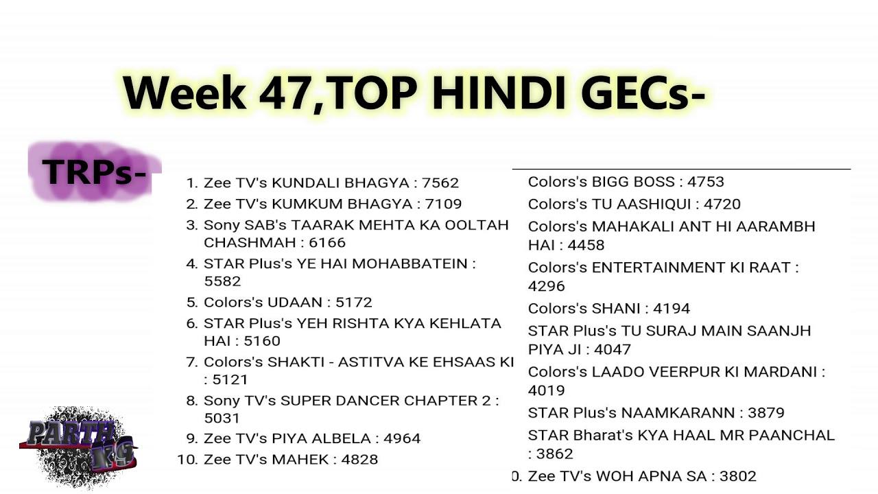 Top hindi shows of week 47 trp ratings youtube top hindi shows of week 47 trp ratings nvjuhfo Images