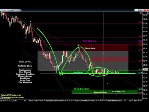 Friday's Trading Plan | SchoolOfTrade Newsletter 03/02/17