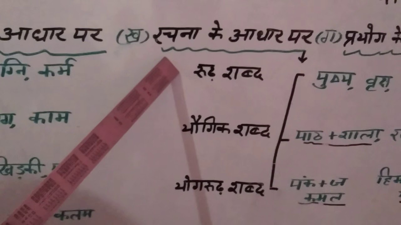 small resolution of Hindi Class 7 Online Classes