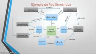 ¿Qué es una red Semántica?