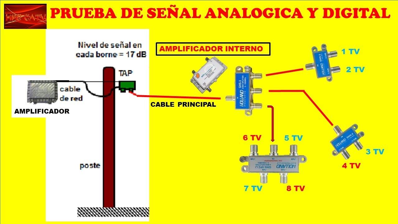 Como saber si mi se al de cable nesecita un amplificador for Amplificador tv cable coaxial