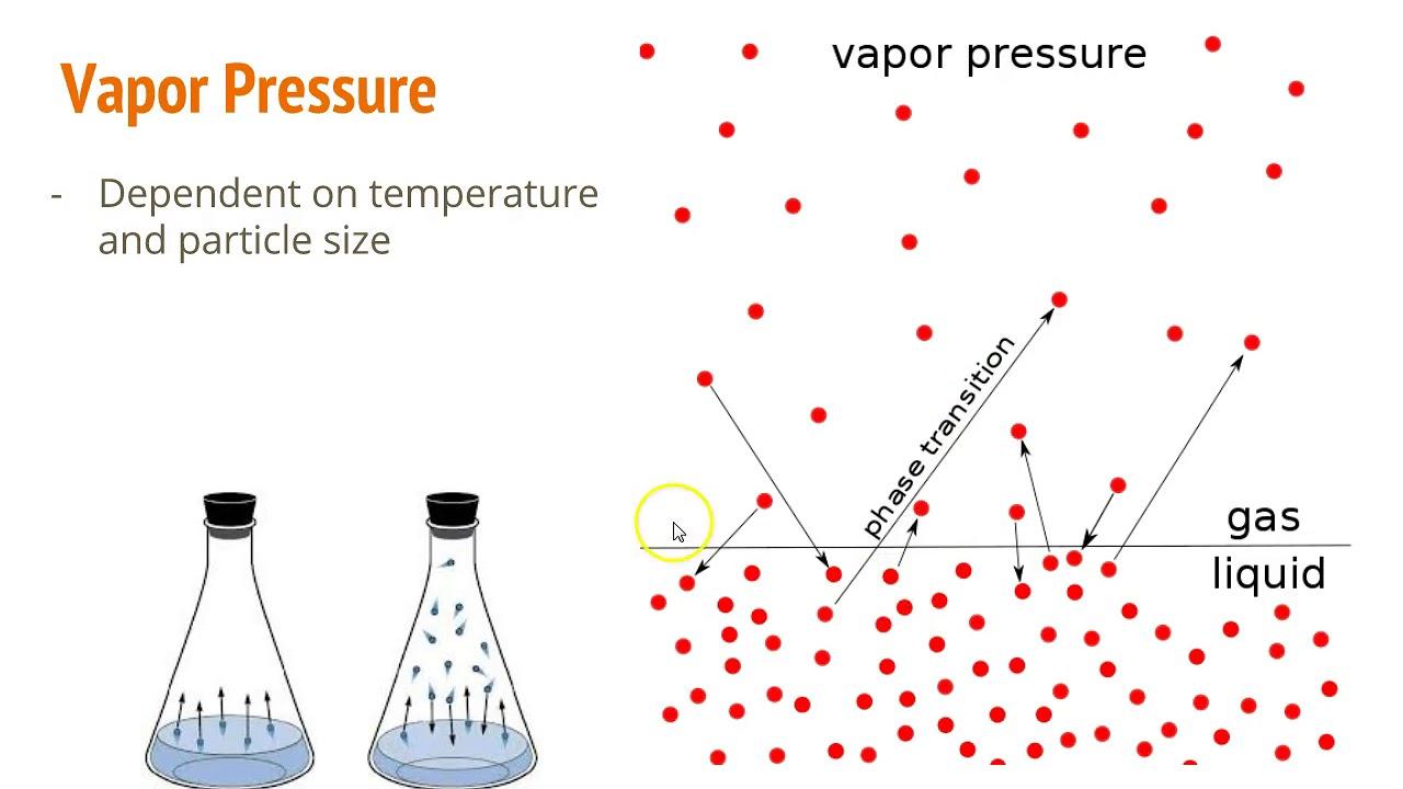 4 3 phase diagrams vapor pressure [ 1280 x 720 Pixel ]